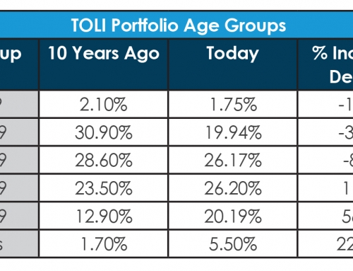 A Decade of TOLI: The Changes and Challenges